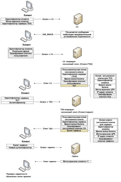 Схема работы Kerberos 5