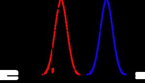 Detection limit - Image: LOD