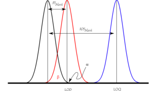 Detection limit for a given analytical procedure, concentration or quantity derived from the smallest measure that can be detected with reasonable certainty