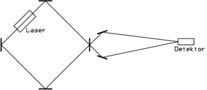Схема лазерного гироскопа.  Здесь луч лазера циркулирует с помощью зеркал и постоянно усиливается лазером (а точнее...