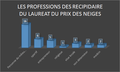 Les professions des récipiendaire du lauréat du prix des neiges représenté en graphique en barre.png