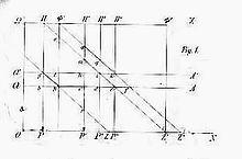 Wilhelm lexis wikipedia lexis diagramedit ccuart Gallery