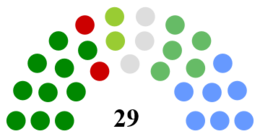 Louth County Council Composition.png