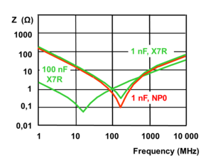 Decoupling capacitor - Typical impedance curves of X7R and NP0 MLCC chip capacitors.