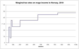 Taxation in Norway - Marginal tax rates on wage income for a person in Class 1 with only standard deductions, 2010
