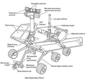 Spirit (rover) - Annotated rover diagram