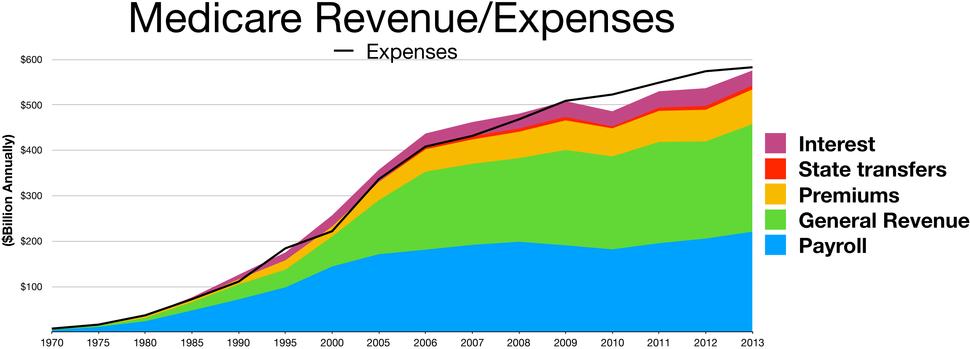 Medicare Revenue-Expenses