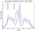 Monthly zonal mean precipitation.png
