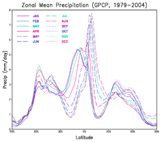 A graph showing the zonally averaged monthly precipitation. The tropics receive more precipitation than higher latitudes. The precipitation maximum, which follows the solar equator through the year, is under the rising branch of the Hadley circulation; the sub-tropical minima are under the descending branch and cause the desert areas. Monthly zonal mean precipitation.png