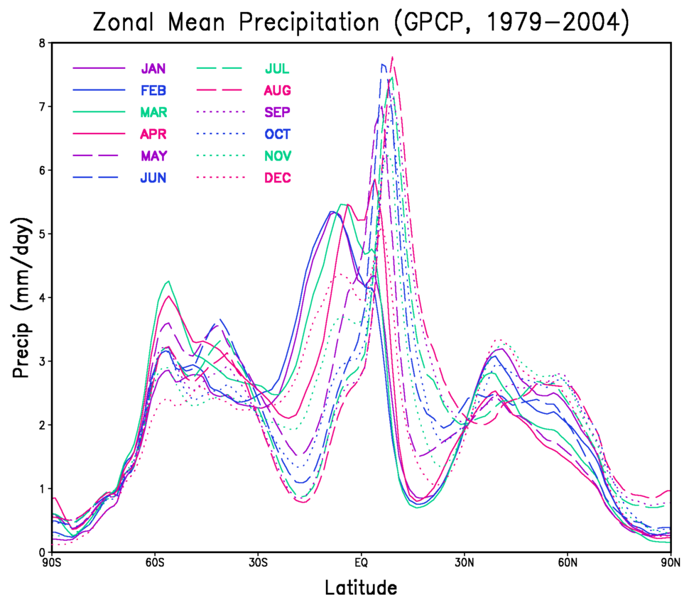 Monthly zonal mean precipitation