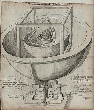 Platonic solid - Kepler's Platonic solid model of the Solar System from Mysterium Cosmographicum (1596)