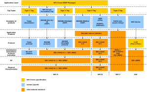 Near-field communication - NFC Protocol stack overview