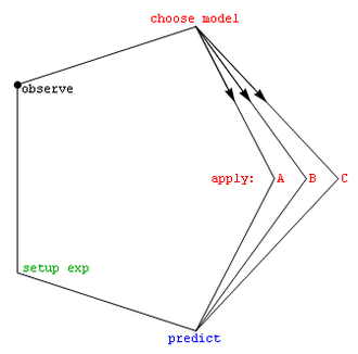 Model selection - The scientific observation cycle.