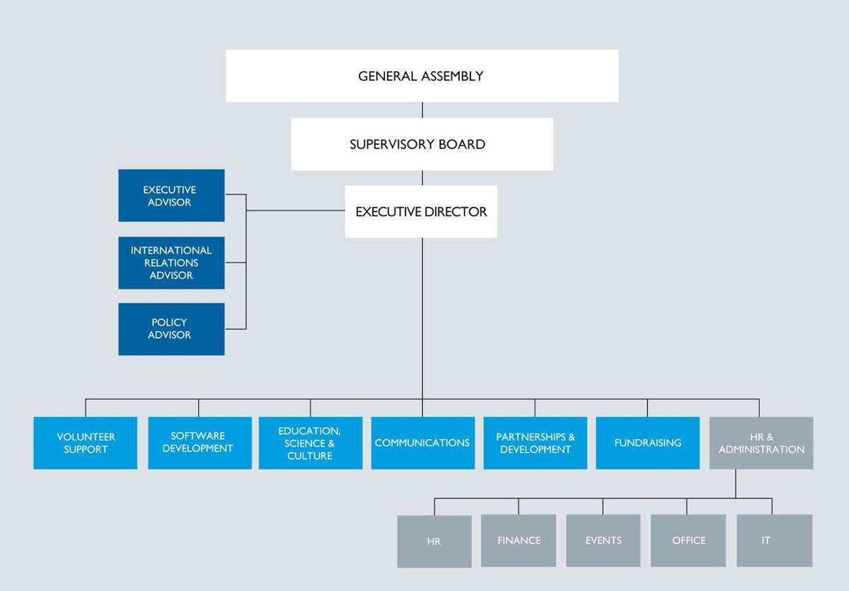 Wikimedia Deutschland/2015 annual plan/en/Organization - Meta