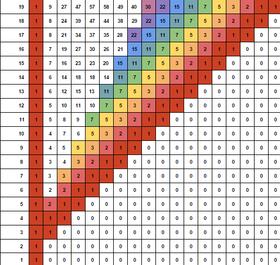 partición teoría de números wikipedia la enciclopedia libre