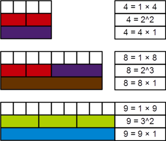 Perfect power - Demonstration, with Cuisenaire rods, of the perfect power nature of 4, 8, and 9