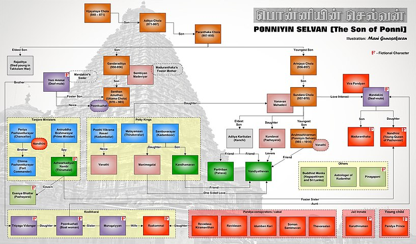 Ponniyin Selvan Wikipedia