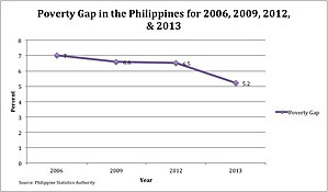 Poverty in the Philippines - Poverty gap in the Philippines for 2006, 2009, 2012, and 2013, based on the Annual Poverty Indicator Survey