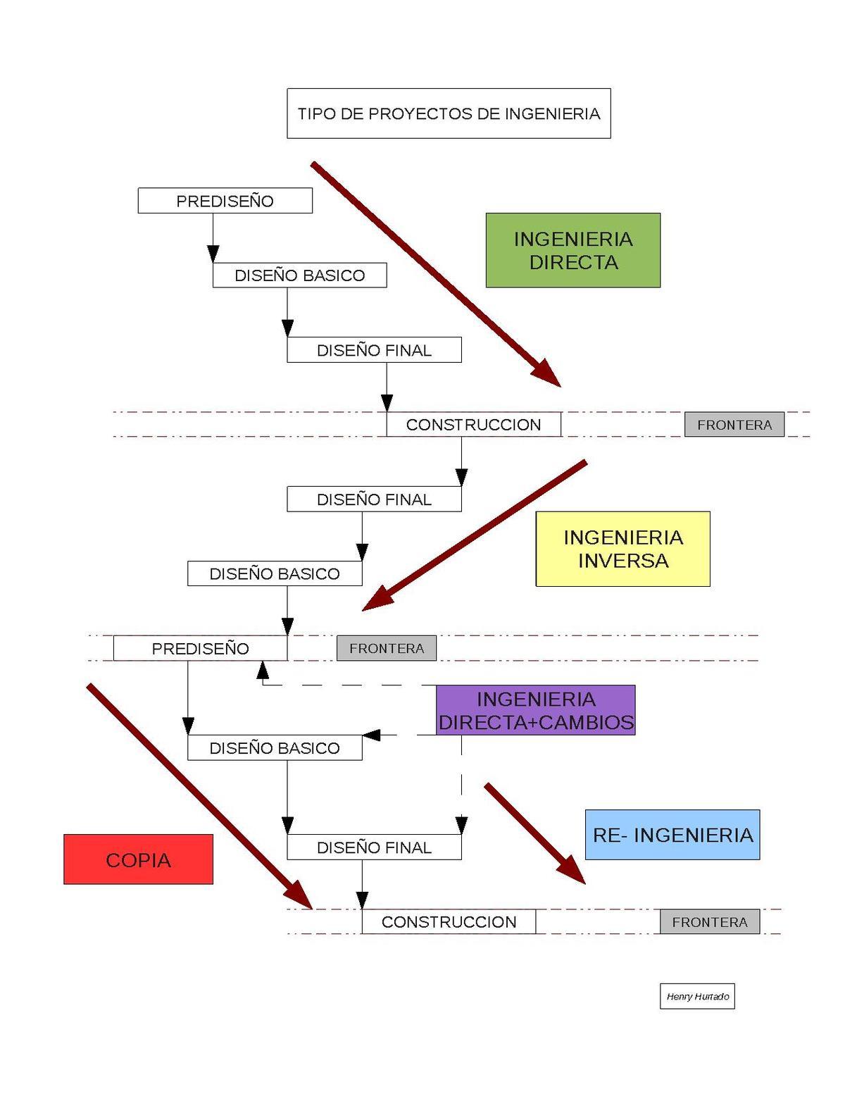 Ingeniería inversa - Wikipedia, la enciclopedia libre