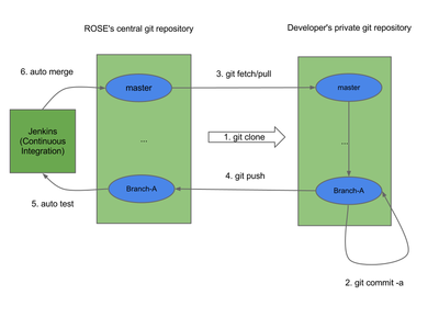 ROSE Compiler Framework/Print version - Wikibooks, open books for an