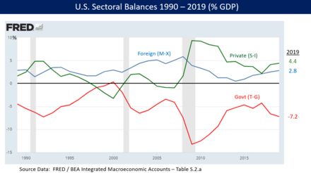 Sectoral financial balances in U.S. economy 1990-2012. By definition, the three balances must net to zero. Since 2009, the U.S. capital surplus and private sector surplus have driven a government budget deficit. Sectoral Financial Balances in U.S. Economy.png