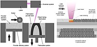 Selective laser melting