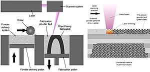 Selective laser sintering - Selective laser sintering process