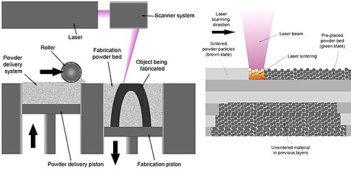 Selective laser melting system schematic