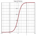 Sigmoid function 01.png