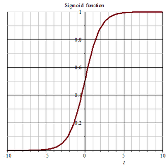 Gompertz function - The sigmoid function serves as the basis of the Gompertz function, in which initial growth is rapid followed by a levelling-off.
