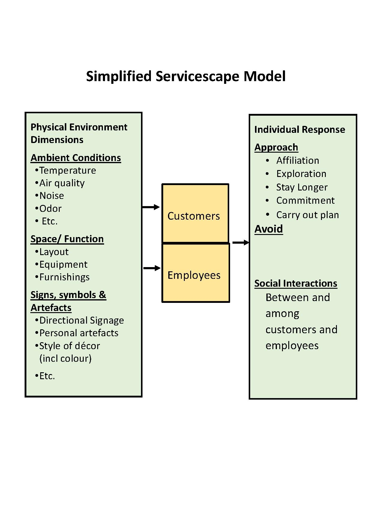Credit One Application >> File:Simplified Servicescape Model.pdf - Wikimedia Commons