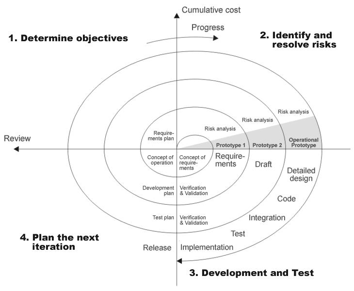 Spiral model (Boehm, 1988)