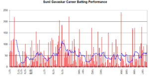 Sunil Gavaskar - Sunil Gavaskar's career performance graph.