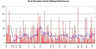 Sunil Gavaskar - Sunil Gavaskar's career performance graph.