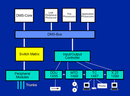 Dms 100 wikiwand northern telecom dms 100 supernode architecture block diagram ccuart Images