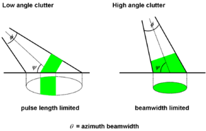 Clutter (radar) - Figure 2. Illustration of High and Low Angle Surface Clutter Illumination