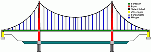 Suspension bridge pattern german.png
