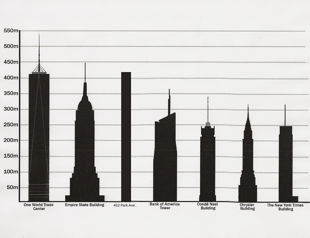 File Tallest Buildings In New York By Pinnacle Height 2