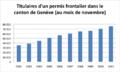 Titulaires d'un permis frontalier dans le canton de Genève, depuis 2002.png