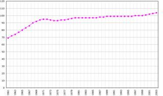 Demographics of Tonga
