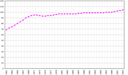 Tonga's population (1961-2003) in thousands Tonga demography.png