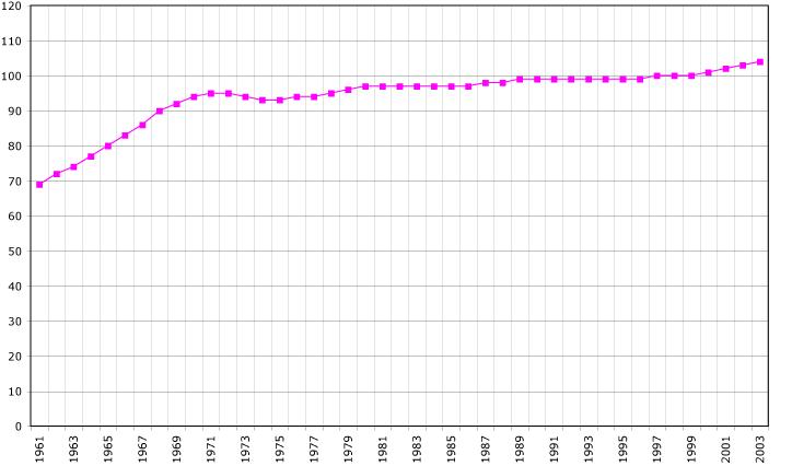 Tonga demography