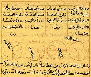 Astronomy in the medieval Islamic world - The Tusi-couple is a mathematical device invented by Nasir al-Din al-Tusi in which a small circle rotates inside a larger circle twice the diameter of the smaller circle. Rotations of the circles cause a point on the circumference of the smaller circle to oscillate back and forth in linear motion along a diameter of the larger circle.