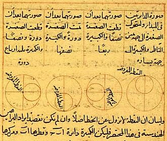 Science in the medieval Islamic world - The Tusi couple, a mathematical device invented by Nasir al-Din Tusi in 1247 to model the not perfectly circular motions of the planets