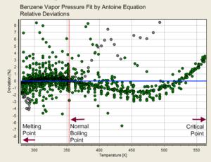 Antoine equation - Image: Vapor Pressure Fit Antoine