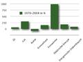 Veränderung des energetischen Endverbrauchs 1970 bis 2004 (Österreich).png