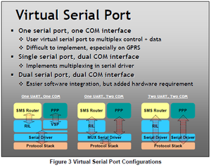 Virtual serial port.png