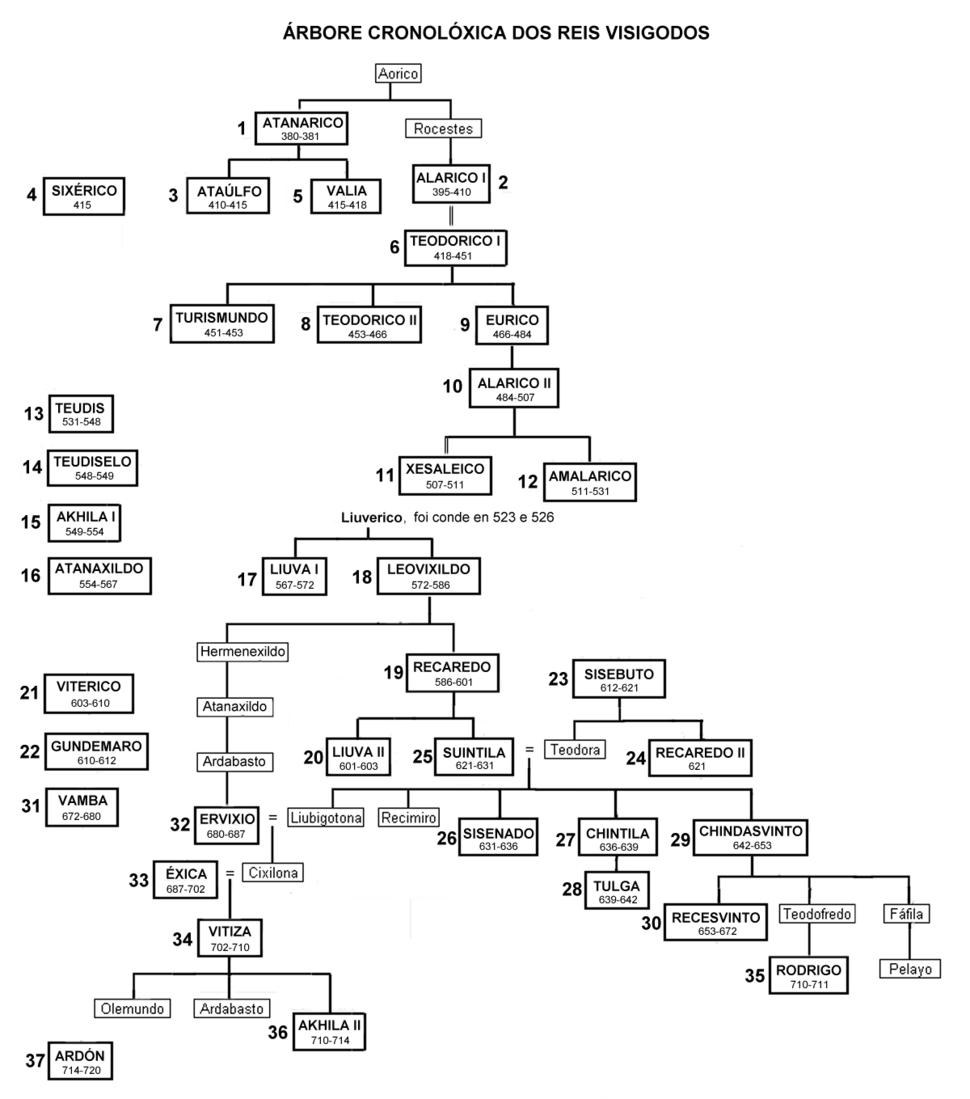 Visigothic Kingdom chronology-gl
