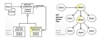 Interpreter pattern - A sample UML class and object diagram for the Interpreter design pattern.