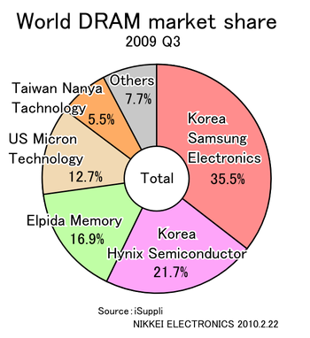 English: World DRAM market share by salesout 2...